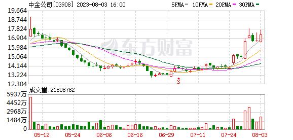 中金公司(03908-HK)非公开发行2020年公