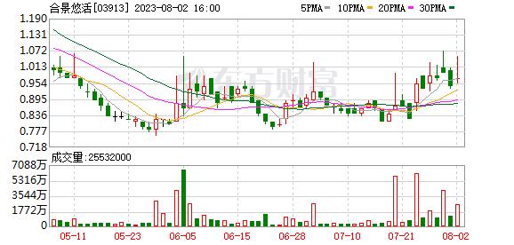合景悠活(03913.HK)获行政总裁孔健楠增持26.2万股