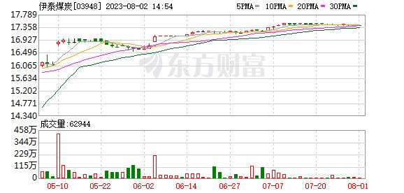 伊泰煤炭(03948)间接控股股东伊泰投资签署《股权托管服务协议书》