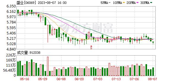 叶盛资本(06069.HK)计划出售8060万元的应收账款