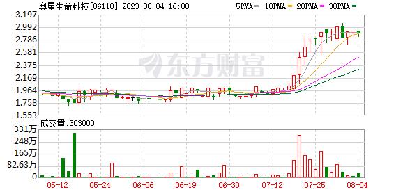 奥星生命科技(06118.HK)计划以3450万美元的价格出售Pall-Austar合资公司60%的股份