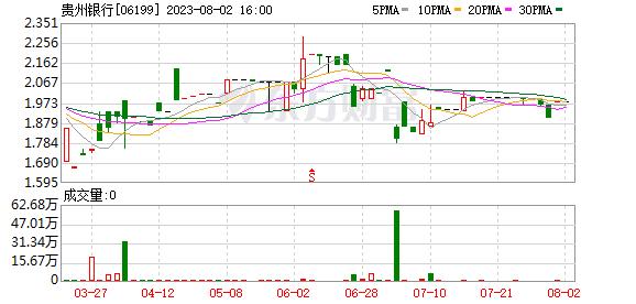 """贵州银行港股""""首秀""""跌逾7%"""