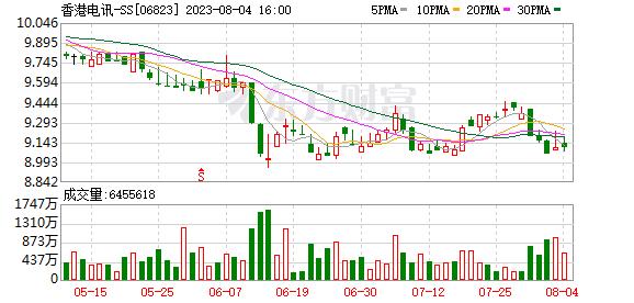 摩通:若香港电讯(6823.HK)股价对频谱拍卖反应负面可吸纳