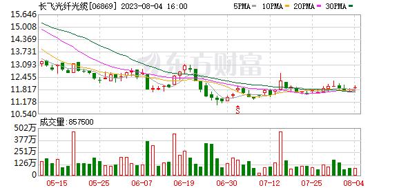 昌飞光缆(06869.HK)子公司计划斥资2500万元认购乔坤半导体私募基金的股份