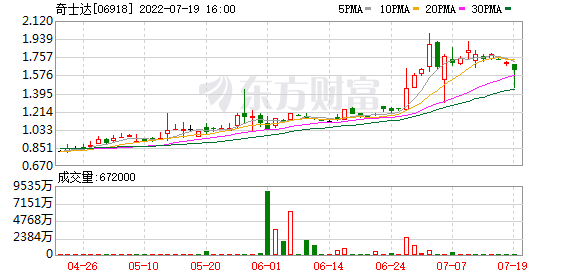 Kistler (06918)上涨26.77%,至2.51元