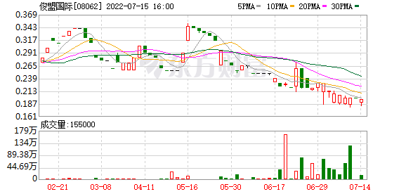 俊盟国际(08062.HK)拟2.1亿港元出售EARN WORLD 70%股权 明日复牌