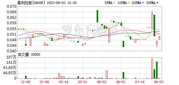 昌利控股(08098.HK)授出900万港元贷款