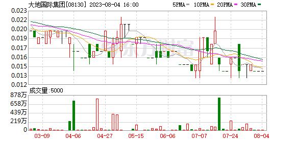 广告业跨境环保!迪达国际集团拟收购陕西金鑫科苑环保科技60%的股权