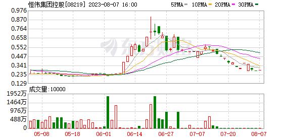 恒伟集团控股(08219)中期股东应占亏损同比扩大129.25%至682.7万港元