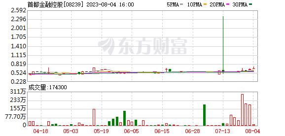 首都金融控股(08239-HK)中期盈轉虧至2569.6萬港元