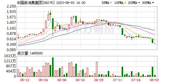 永勤集团控股(08275)一季度股东答占溢利同比添长0.60%至33.4万港元