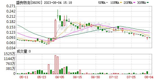 圣亮物流(08292-HK)上涨42.13%