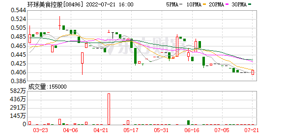 新加坡食品控股(08496.HK)公司中期净利润增长348.63%,至492,600新元