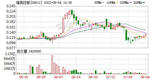 或转亏为盈,伟良控股(08612)首季将亏损260万港元
