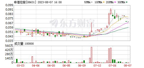 申港控股(08631.HK)一季度净利292.1万港元 同比减少27.63%