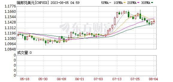 美元/瑞郎盘中跌破日第二支撑位0.91227