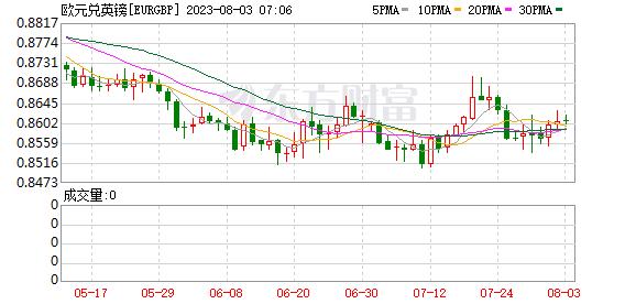 K图 EURGBP_0
