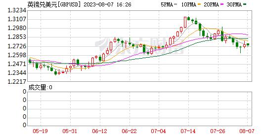 K图 GBPUSD_0