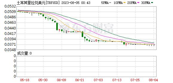 土耳其股债汇三杀 美国威胁制裁