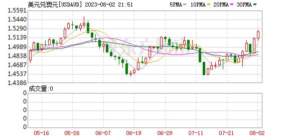K图 USDAUD_0
