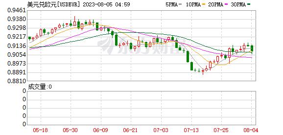 K图 USDEUR_0