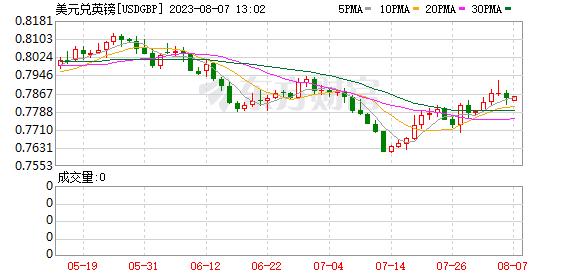 K图 USDGBP_0
