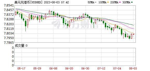 K图 USDHKD_0