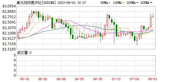 K图 USDINR_0