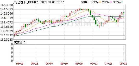 <b>美元/日元继续攀升还是下修?关注这些重要水平</b>
