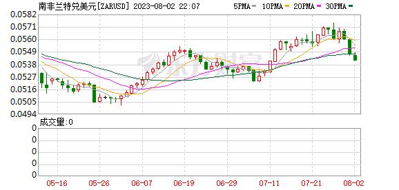 K图 ZARUSD_0