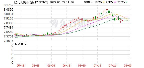 K图 EURCNYI_0