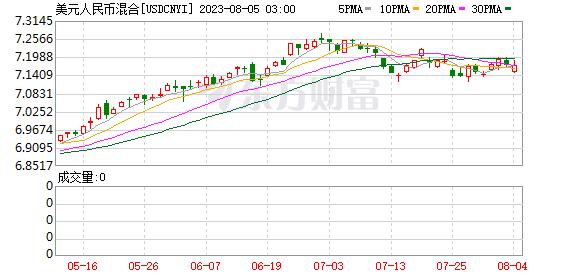 在岸人民币兑美元较上一交易日夜盘收盘跌22个基点-外汇模拟交易平台