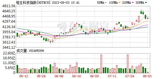 港股大型科技股普跌 京东、阿里跌逾5%