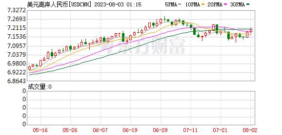 K USDCNH_0