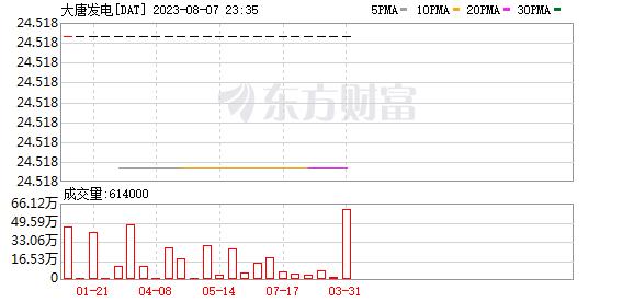 K图 DAT_0